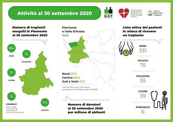 Donazioni e trapianti in Piemonte e in Valle d'Aosta - articolo di Loredana Carena