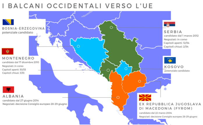 Serbia e Montenegro ue